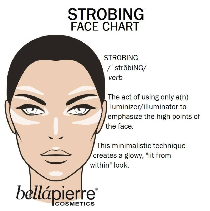 strobing face chart by bellapiere